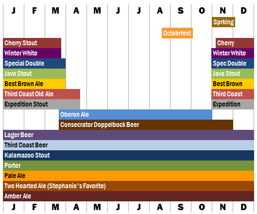 Revised chart of Bell's Beer delivery